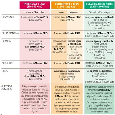 Dietas semanales para perder peso rapido